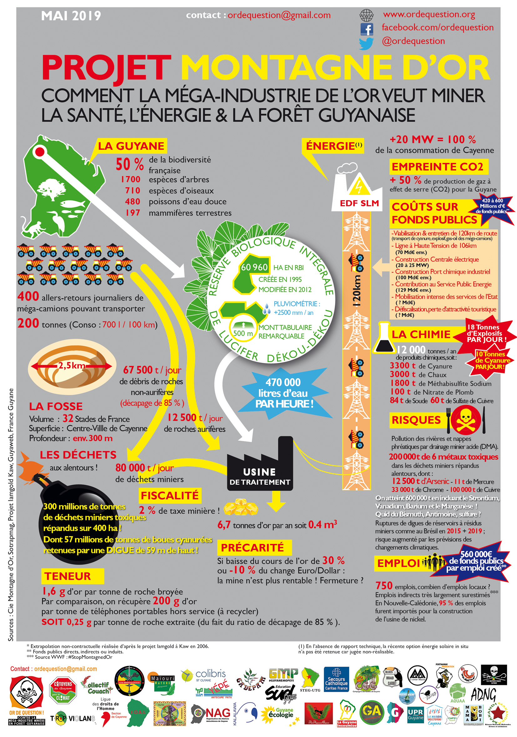 Infographie Guyane Montagne d'or